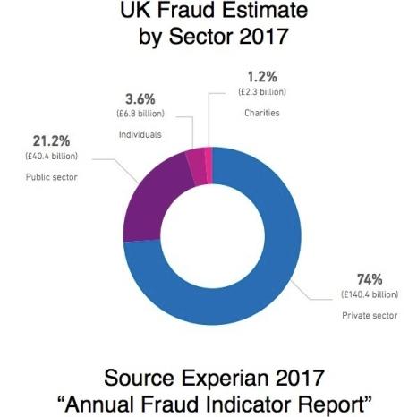 Fraud and Error 2017